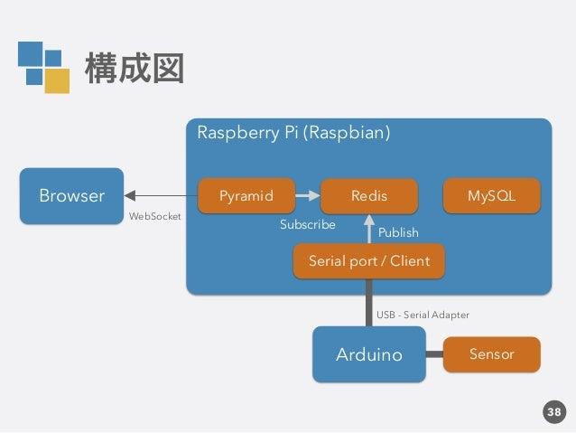 Python raspberrypi arduinoで作る消費電力モニタリングシステム