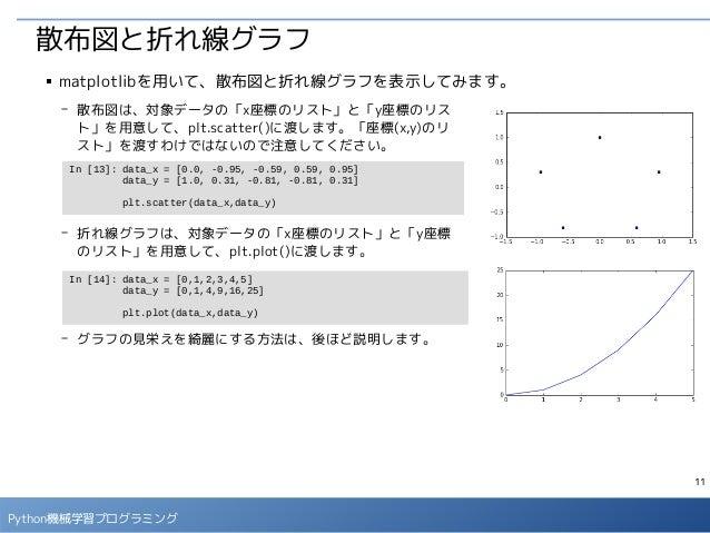 11 Python機械学習プログラミング 散布図と折れ線グラフ In [13]: data_x = [0.0, -0.95, -0.59, 0.59, 0.95] data_y = [1.0, 0.31, -0.81, -0.81, 0.31]...