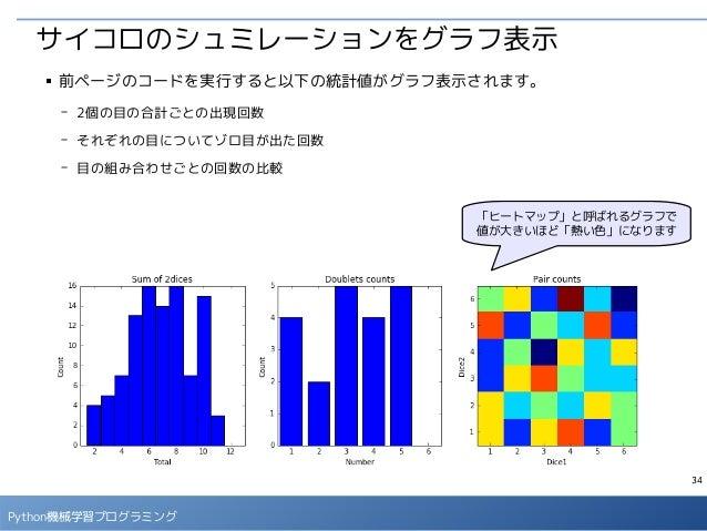 34 Python機械学習プログラミング 「ヒートマップ」と呼ばれるグラフで 値が大きいほど「熱い色」になります ■ 前ページのコードを実行すると以下の統計値がグラフ表示されます。 - 2個の目の合計ごとの出現回数 - それぞれの目についてゾロ...