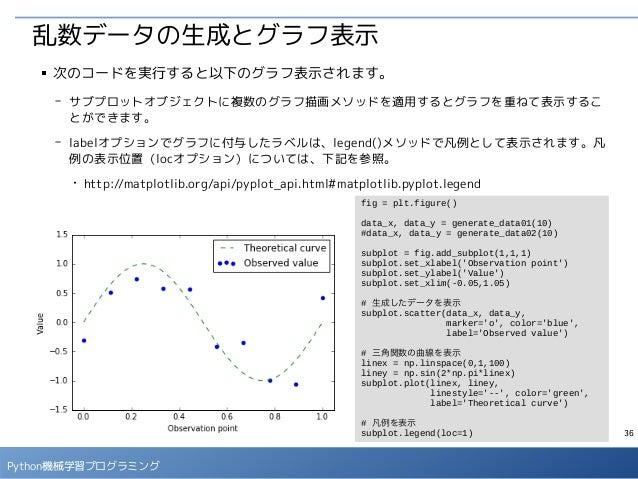 36 Python機械学習プログラミング 乱数データの生成とグラフ表示 ■ 次のコードを実行すると以下のグラフ表示されます。 - サブプロットオブジェクトに複数のグラフ描画メソッドを適用するとグラフを重ねて表示するこ とができます。 - lab...