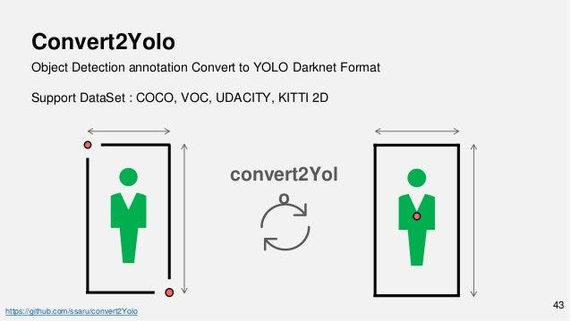 Yolo Pytorch Tutorial
