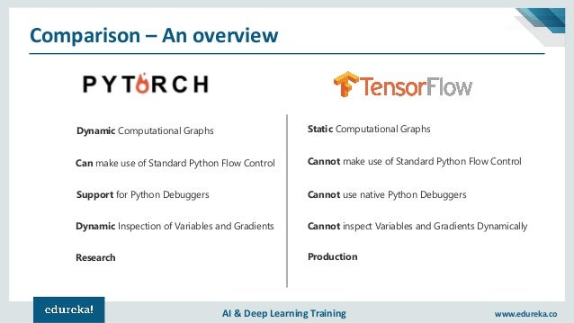 PyTorch Python Tutorial | Deep Learning Using PyTorch