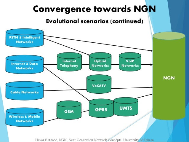 Ngn next generation network for B isdn architecture