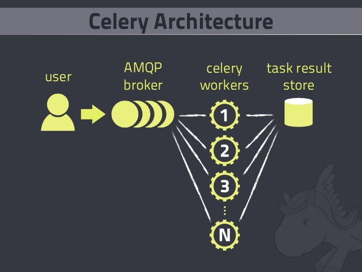 Celery Architecture           AMQP      celery   task result user           broker   workers      store