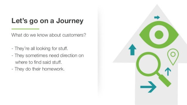 Mapping Content to the Buyer's Journey Slide 3