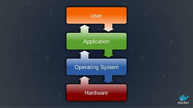 The Future of the Operating System -  Keynote LinuxCon 2015 Slide 3