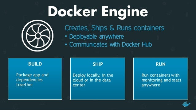 Application Portability Run Docker containers unchanged in any environment, on any infrastructure Build Ship Run
