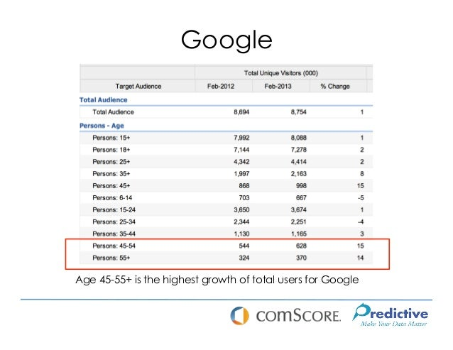 GoogleAge 45-55+ is the highest growth of total users for Google