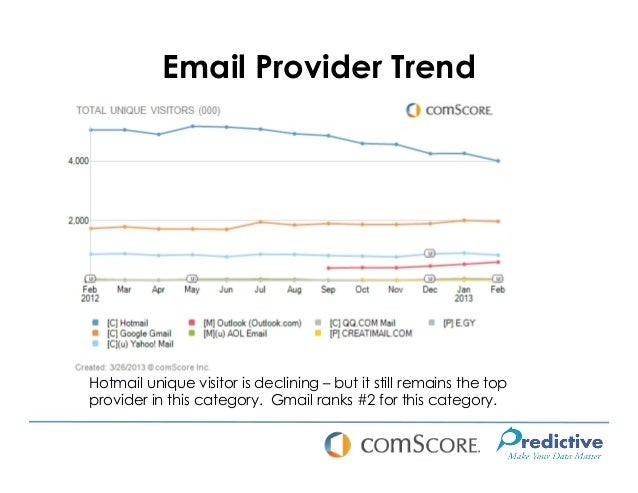 Email Provider TrendHotmail unique visitor is declining – but it still remains the topprovider in this category. Gmail ran...