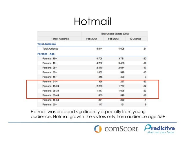 HotmailHotmail was dropped significantly especially from youngaudience. Hotmail growth the visitors only from audience age...