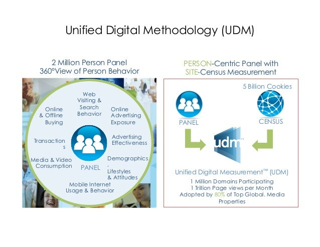 Unified Digital Methodology (UDM)     2 Million Person Panel                      PERSON-Centric Panel with  360°View of P...