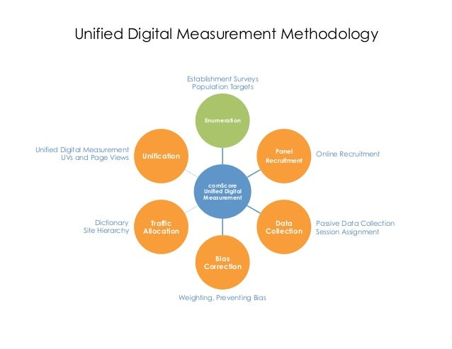 Unified Digital Measurement Methodology                                            Establishment Surveys                  ...