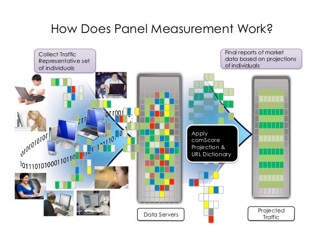 How Does Panel Measurement Work?Collect Traffic                                Final reports of marketRepresentative set  ...