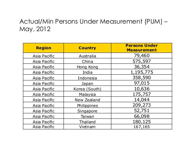 Actual/Min Persons Under Measurement (PUM) –May, 2012                                    Persons Under    Region          ...
