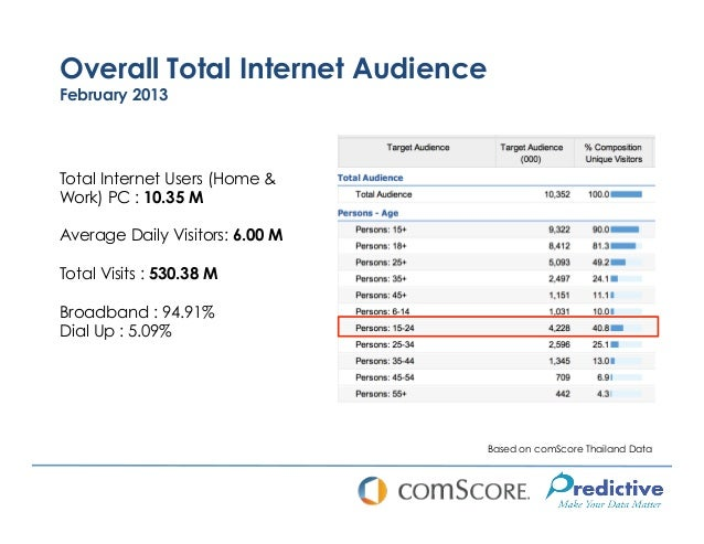 Overall Total Internet AudienceFebruary 2013Total Internet Users (Home &Work) PC : 10.35 MAverage Daily Visitors: 6.00 MTo...