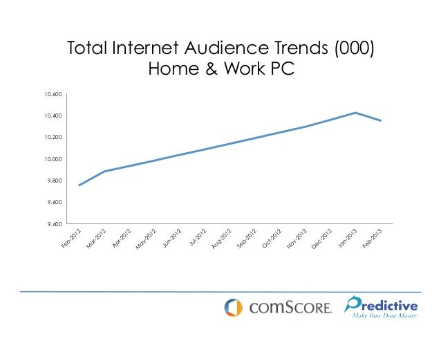 Total Internet Audience Trends (000)                    Home & Work PC10,60010,40010,20010,000 9,800 9,600 9,400