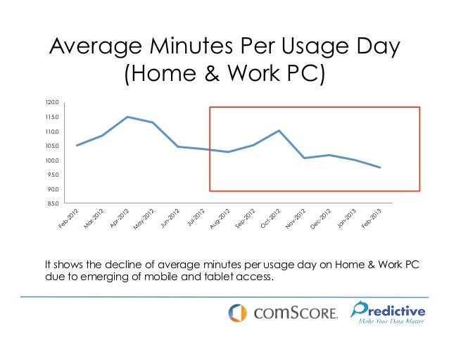 Average Minutes Per Usage Day       (Home & Work PC)120.0115.0110.0105.0100.0 95.0 90.0 85.0It shows the decline of averag...
