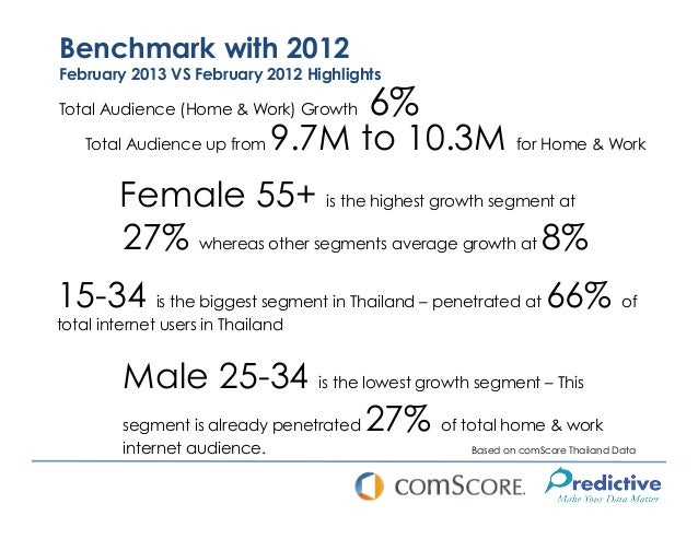 Benchmark with 2012February 2013 VS February 2012 HighlightsTotal Audience (Home & Work) Growth    6%    Total Audience up...