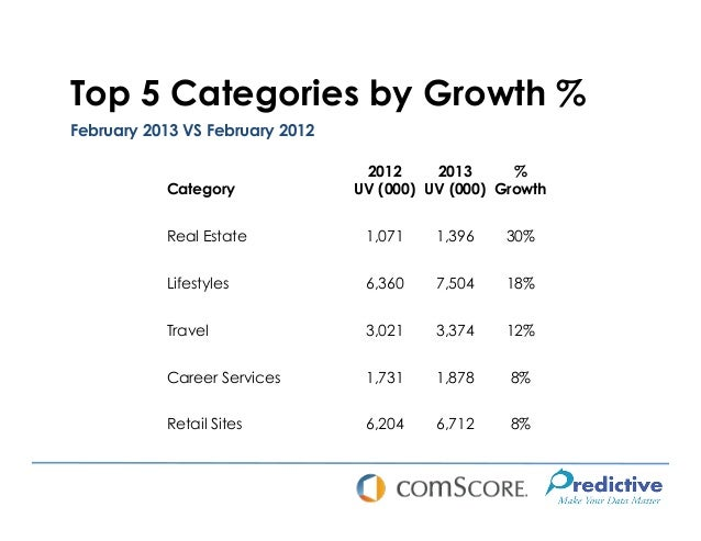 Top 5 Categories by Growth %February 2013 VS February 2012                                  2012     2013      %          ...