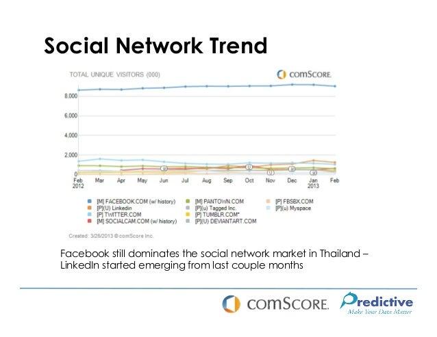Social Network Trend Facebook still dominates the social network market in Thailand – LinkedIn started emerging from last ...