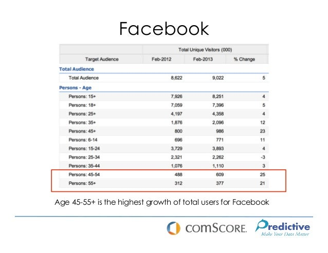 FacebookAge 45-55+ is the highest growth of total users for Facebook