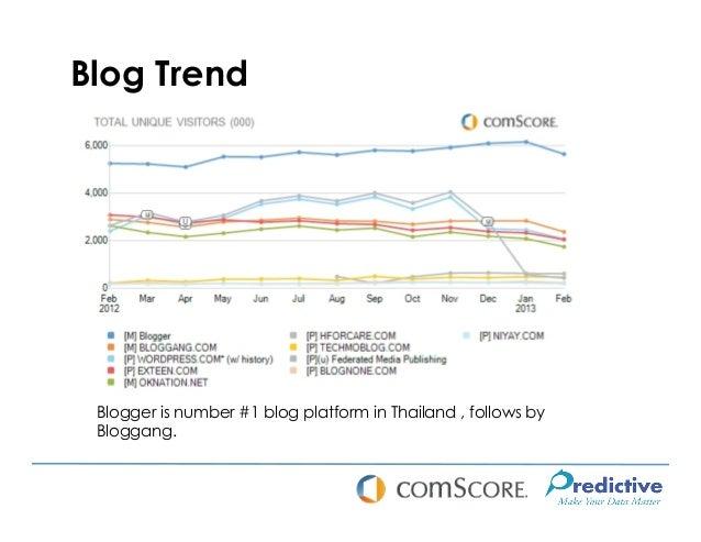 Blog Trend Blogger is number #1 blog platform in Thailand , follows by Bloggang.