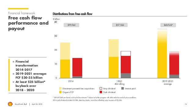 Dutch Shell Dividende 2021