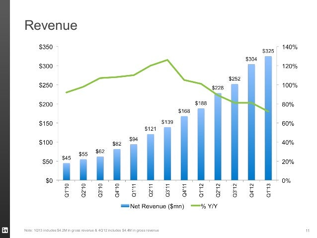 Revenue11Note: 1Q13 includes $4.2M in gross revenue & 4Q12 includes $4.4M in gross revenue