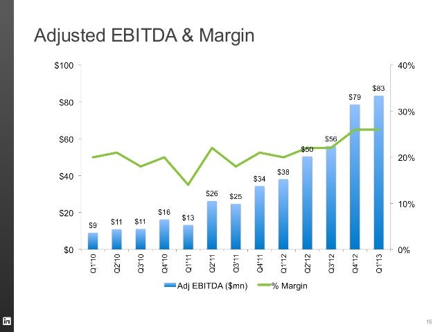 Adjusted EBITDA & Margin15