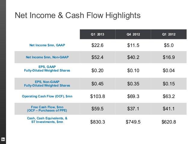 Q1 2013 Q4 2012 Q1 2012Net Income $mn, GAAP $22.6 $11.5 $5.0Net Income $mn, Non-GAAP $52.4 $40.2 $16.9EPS, GAAPFully-Dilut...