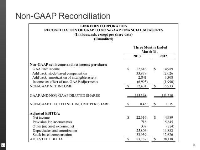Non-GAAP Reconciliation182013 2012Non-GAAP net income and net income per share:GAAP net income 22,616$ 4,989$Add back: sto...