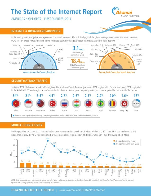 The State of the Internet Report AMERICAS HIGHLIGHTS – FIRST QUARTER, 2013 In the third quarter, the global average connec...