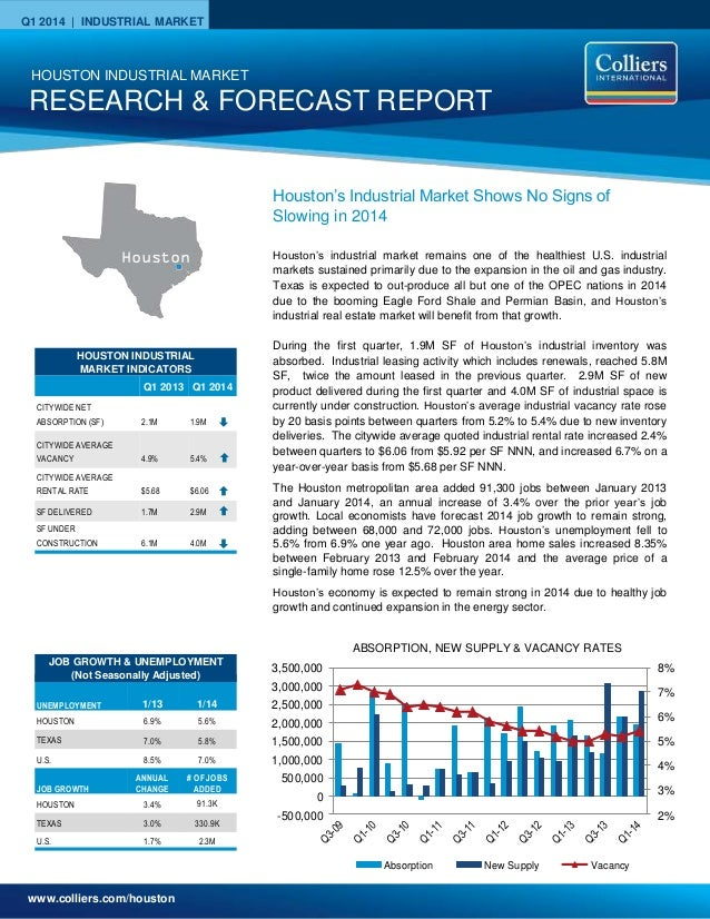 www.colliers.com/houston Q1 2014 | INDUSTRIAL MARKET 2% 3% 4% 5% 6% 7% 8% -500,000 0 500,000 1,000,000 1,500,000 2,000,000...