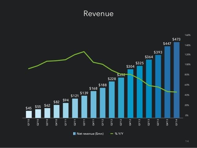 Revenue by product Q1'10 Q2'10 Q3'10 Q4'10 Q1'11 Q2'11 Q3'11 Q4'11 Q1'12 Q2'12 Q3'12 Q4'12 Q1'13 Q2'13 Q3'13 Q4'13 Q1'14 T...