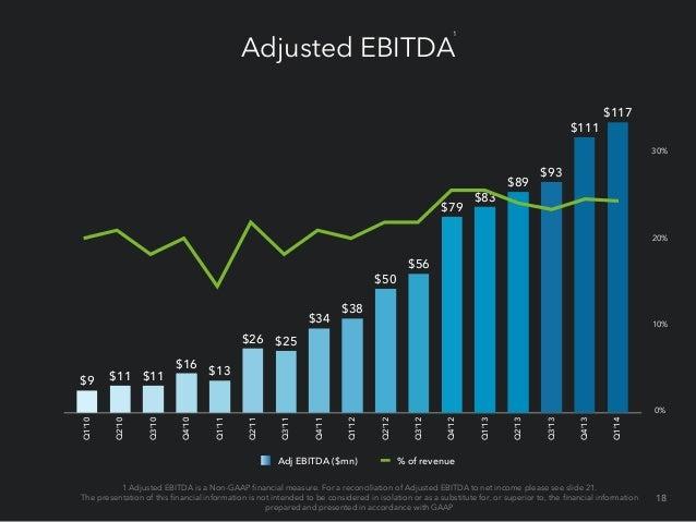 Net income (loss) & cash flow Q1 2014 Q4 2013 Q1 2013 GAAP net income (loss) ($13.4) $3.8 $22.6 Non-GAAP net income $47 $48...