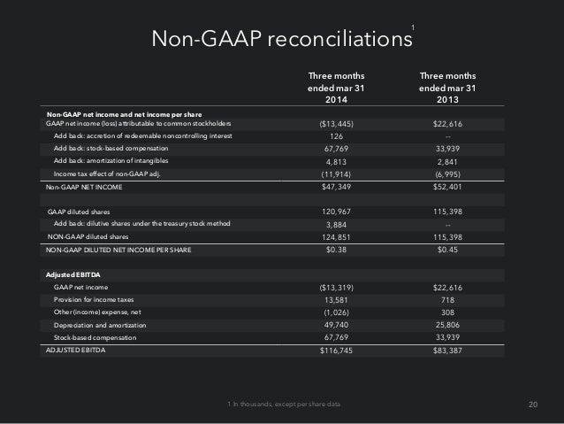 Non-GAAP adjusted EBITDA reconciliation (In millions) (Unaudited) Q1'10 Q2'10 Q3'10 Q4'10 Q1'11 Q2'11 Q3'11 Q4'11 Q1'12 Q2...