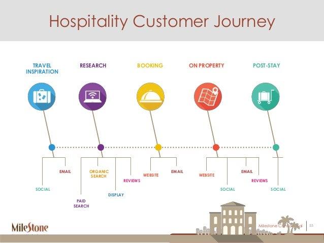 service marketing in hotel industry pdf