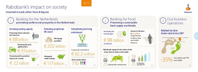 Banking for the Netherlands promoting welfare and prosperity in the Netherlands Increasing earning capacity Financing food...