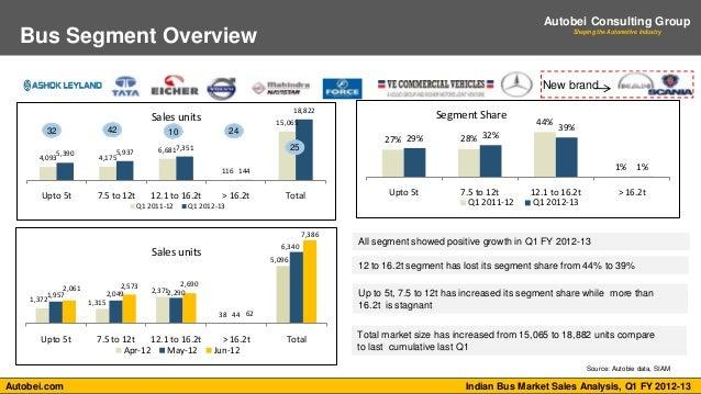 Indian Bus Market Sales Analysis Q1 Fy 2012 13