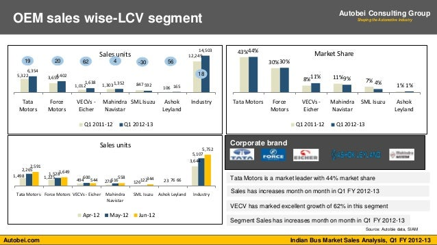 Indian Bus Market Sales Analysis Q1 Fy 2012 13