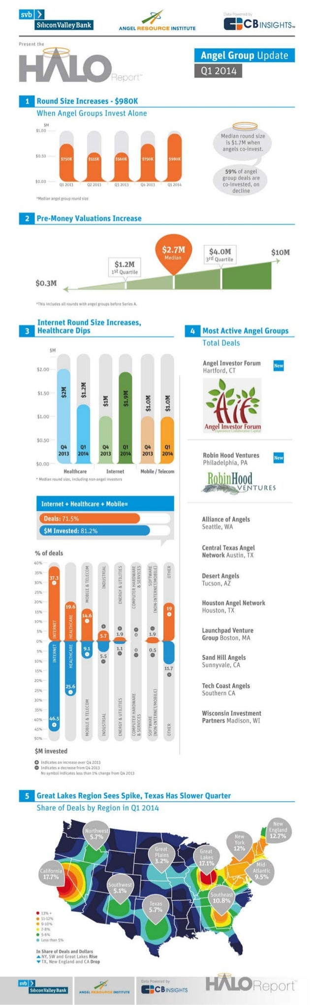 Q1 2014 Halo Report Infographic