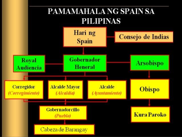pagdating ng mga espanyol sa asya Pamumuhay ng mga pilipino noong panahon ng espanyol nagpakilala rin ang mga espanyol ng mga bagong industriya sa pilipinas modyul 5 ang pagdating ng mga.
