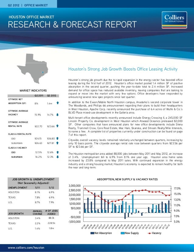 Q2 2012 | OFFICE MARKET RESEARCH & FORECAST REPORT HOUSTON OFFICE MARKET Houston's Strong Job Growth Boosts Office Leasing...