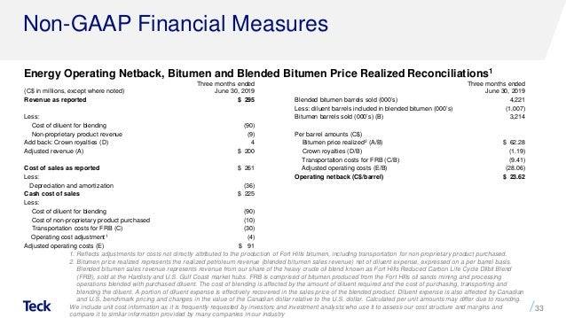 Bitumen Price List 2019
