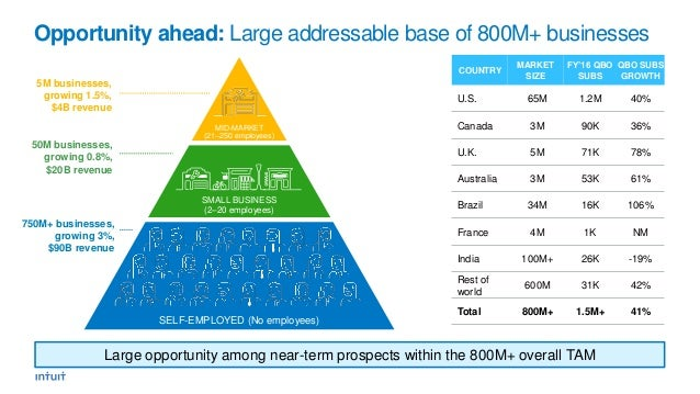 Opportunity ahead: Large addressable base of 800M+ businesses 5M businesses, growing 1.5%, $4B revenue 50M businesses, gro...
