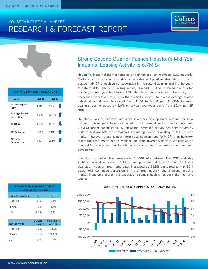 Q2 2012 | INDUSTRIAL MARKET HOUSTON INDUSTRIAL MARKET RESEARCH & FORECAST REPORT                                         S...