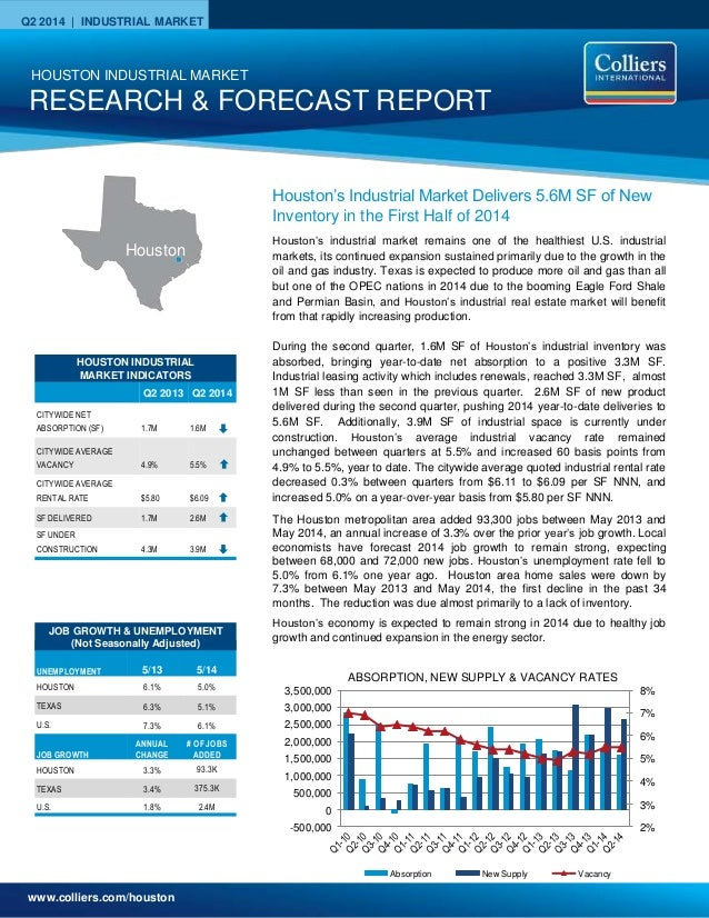 www.colliers.com/houston Q2 2014 | INDUSTRIAL MARKET 2% 3% 4% 5% 6% 7% 8% -500,000 0 500,000 1,000,000 1,500,000 2,000,000...