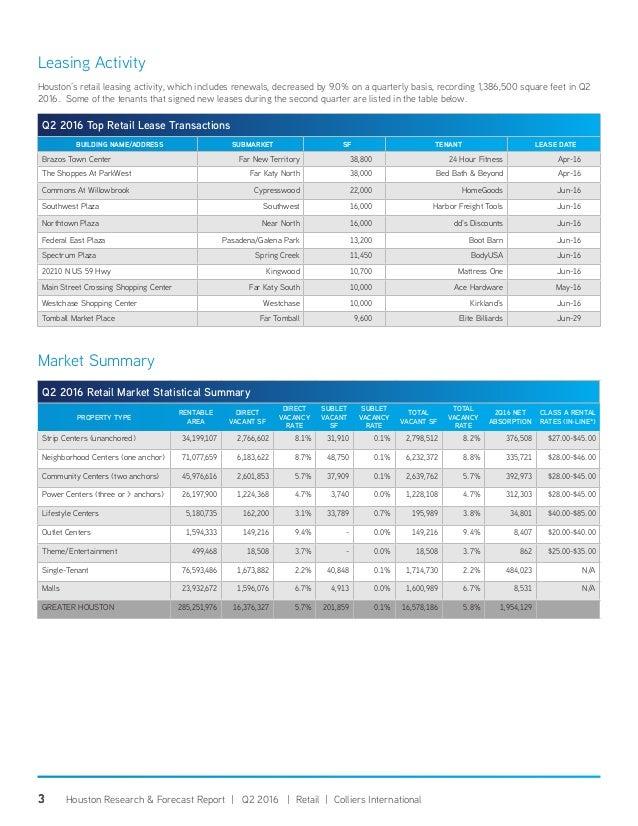 Q2 2016 Houston Retail Market Research Report