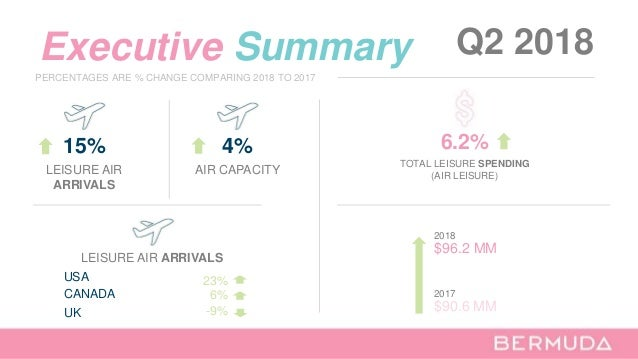 Executive Summary Q2 2018 15% LEISURE AIR ARRIVALS LEISURE AIR ARRIVALS UK USA CANADA -9% 23% 6% PERCENTAGES ARE % CHANGE ...