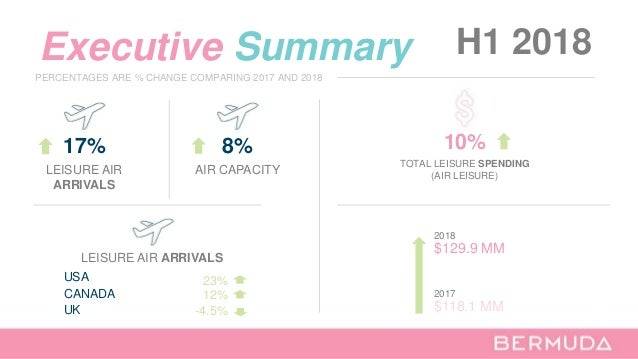 Executive Summary H1 2018 17% LEISURE AIR ARRIVALS LEISURE AIR ARRIVALS UK USA CANADA -4.5% 23% 12% PERCENTAGES ARE % CHAN...
